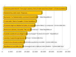 Elenco dei 10 articoli dei quotidiani online che hanno raccolto il maggior numero di segnalazioni sui Social Networks