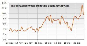 Percentuale di Tweets sul totale degli Sharing Acts per giorno
