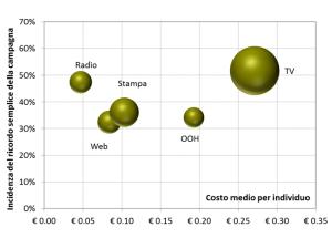 Digramma di costo unitario e incidenza del ricordo semplice sul target