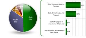 Distribuzione pagamento tra acquisti online