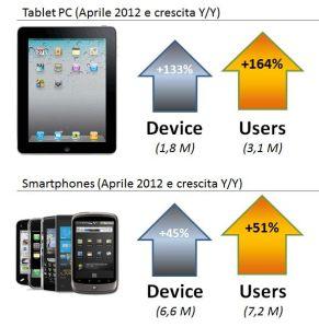 Crescita Y/Y dei device per la connessione mobile alla Rete