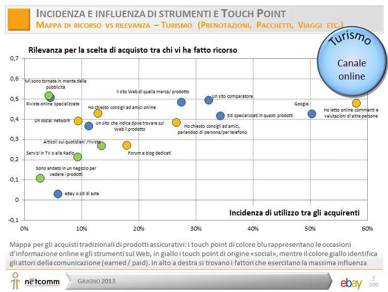 incidenza del canale digitale sul comportamenteo d'acquisto del turismo