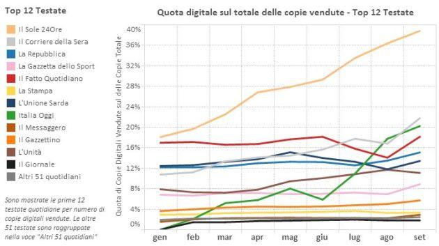 Andamento degli ultimi nove mesi della percentuale di copie digitali distribuite a clienti paganti sul totale delle copie vendute