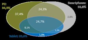 Analisi di sovrapposizione di tre segmenti di utenti Internet definiti sulla base dei dispositivi abitualmente utilizzati per accedere ai servizi online