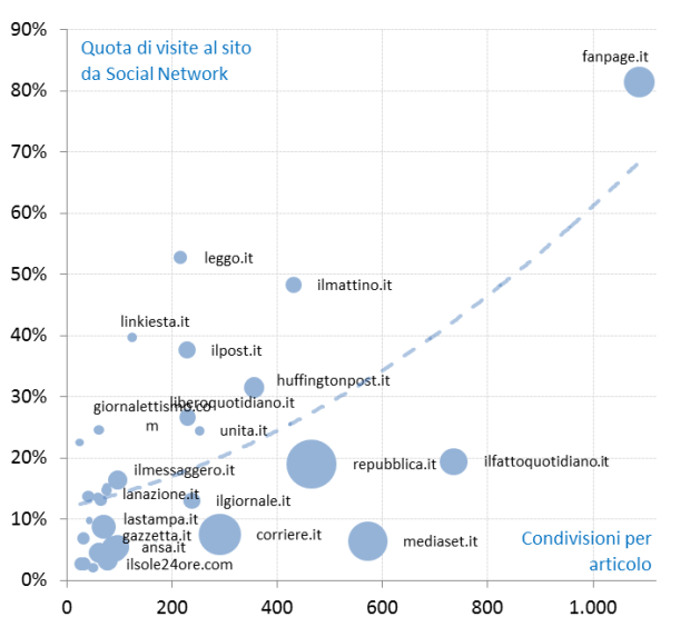 Il grafico mette in evidenza la correlazione tra il traffico al sito web acquisito dai Social e il numero medio di condivisioni per articolo: all'aumentare dell'attività di condivisione aumenta il peso dei social come referral al sito Web dell'editore. La dimensione della bolla rappresenta il numero di visite medie giornaliere (il dato delle visite è fornito da SimilarWeb)