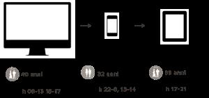 Caratteristiche della paretcipazione alle indagini online per tipologia di device utilizzato