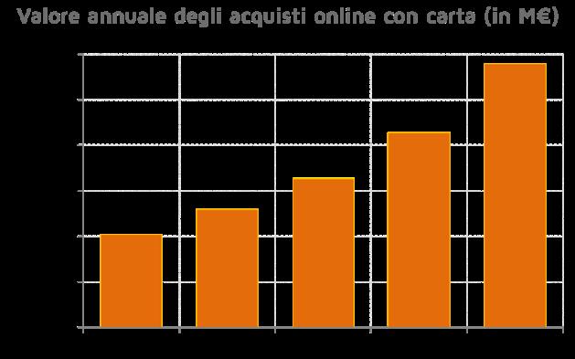 Valore annuale degli acquisti online con carta (in M€)