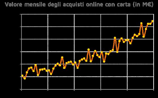 Valore mensile degli acquisti online con carta (in M€)