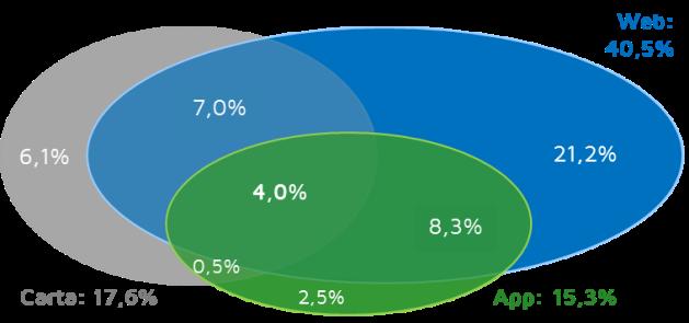 Il perimetro dei lettori abituali (*) d'informazione di attualità sui tre supporti esaminati. Le percentuali si riferiscono alla base dell'intera utenza Internet italiana di almeno 18 anni di età