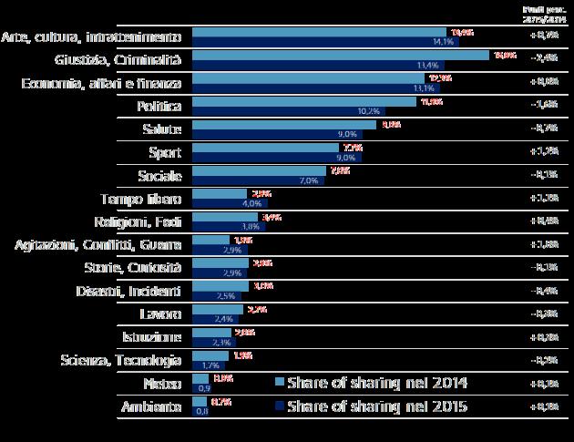 Trend della quota di condivisioni sui social degli articoli del 2014 e 2015, per tema (Base: tutti gli articoli di ciascun anno)