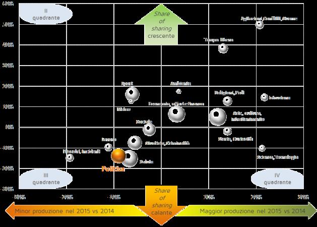 Mappa delle variazioni della quota di produzione e condivisione degli articoli pubblicati nel 2014 e 2015: l'ampiezza della bolla che rappresenta una categoria corrisponde al numero di articoli prodotti sul tema