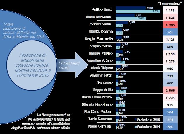 I personaggi citati negli articoli di politica – Confronto della quota delle citazioni nel 2015 rispetto al 2014