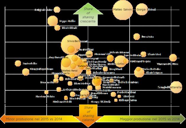 Mappa dei trend dei principali personaggi associati agli articoli che parlano di politica – Confronto della variazione quota di produzione e condivisione tra il 2014 e il 2015