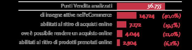 Numero e incidenza dei Punti Vendita tradizionali integratia vario titolo nell'acquisto online