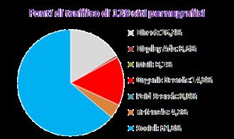 Provenienza del traffico ai siti Web pernigrafici (fonte: SimilarWeb)
