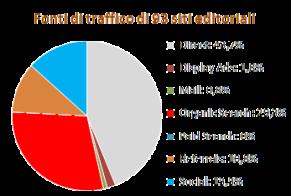 Provenienza del traffico ai siti Web di tipo editoriale (fonte: SimilarWeb)